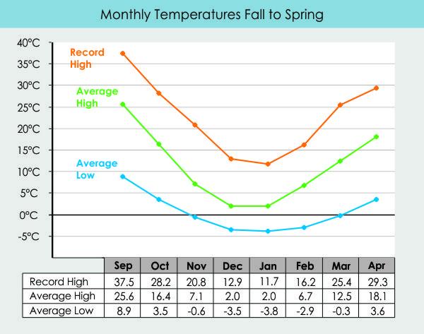 Osoyoos winter temperature chart